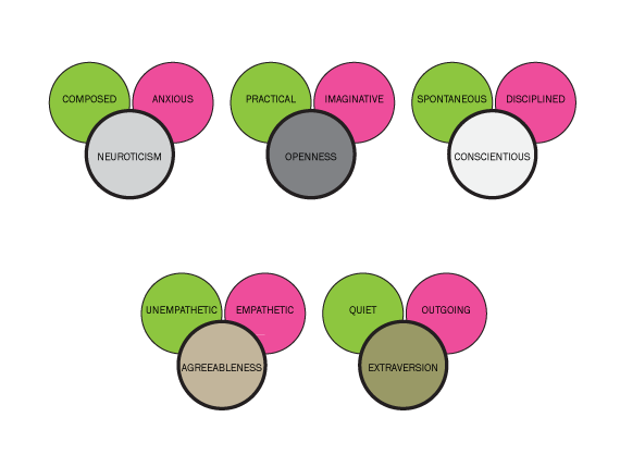 Ergonomidesign-Feb2012-5-Personality-Traits