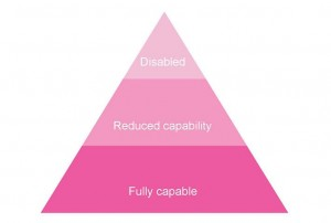 The User Pyramid