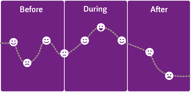 Fig. 1: Emotional Experience Mapping, one of the methods to research emotional aspects of user interaction