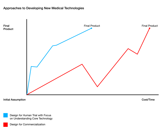 Carbon-MEDdesign-Approaches-to-Developing-New-Medical-Technologies-Graph-April2013