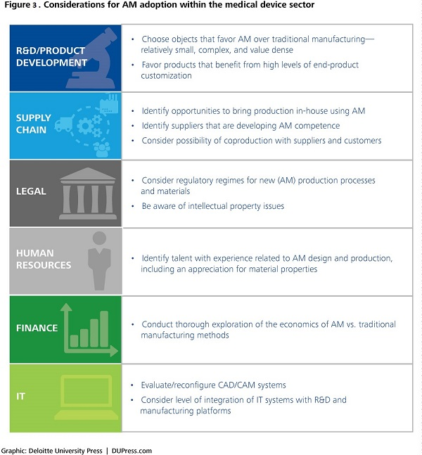Deloitte_Considerations-for-AM-adoption