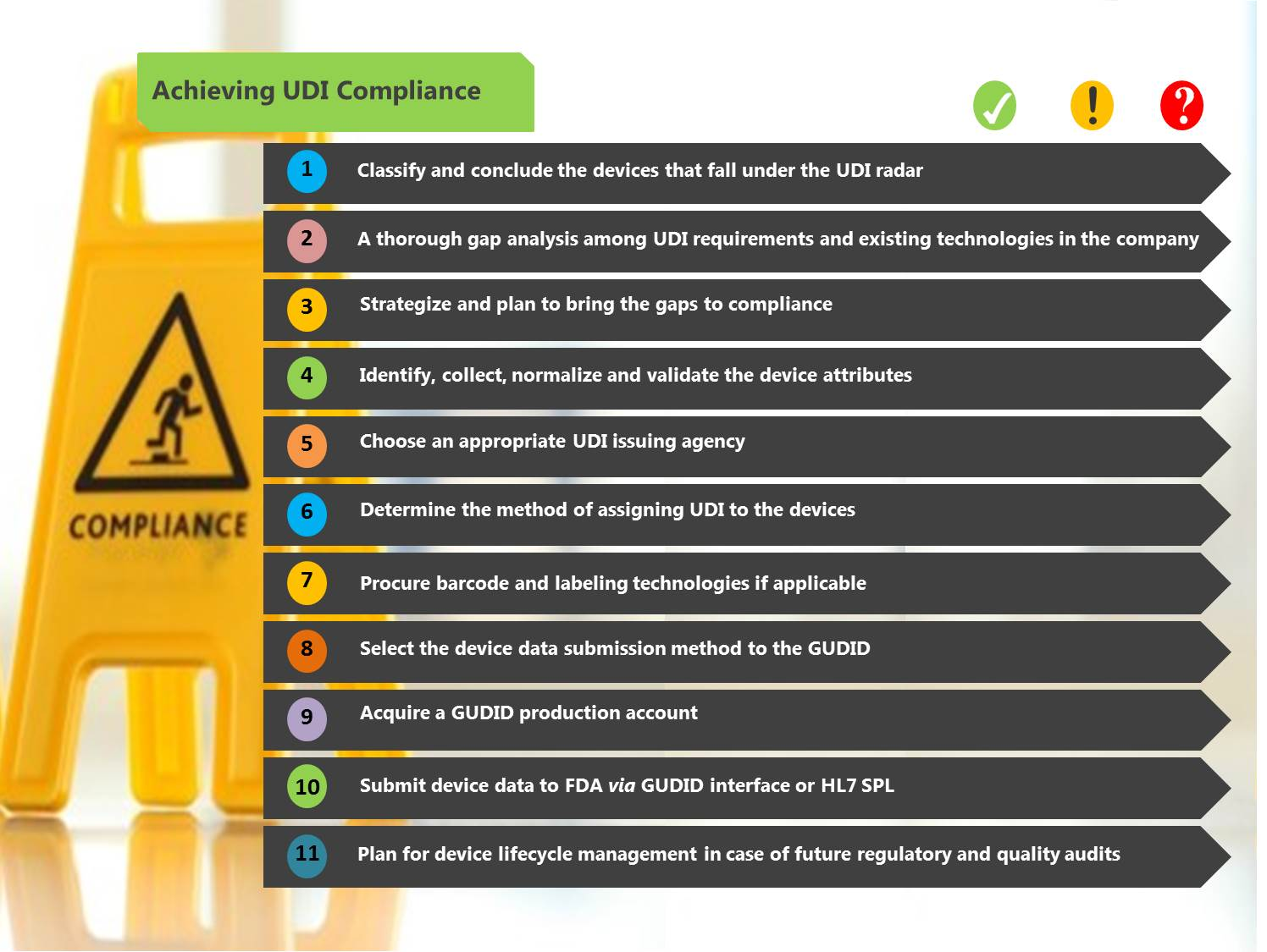 UDI: What You Need to Know About Timelines, Compliance and ...