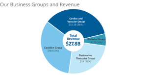 Medtronic-Covidien-piechart