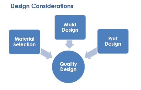 Column | Design Considerations for Multi-Material Molding of