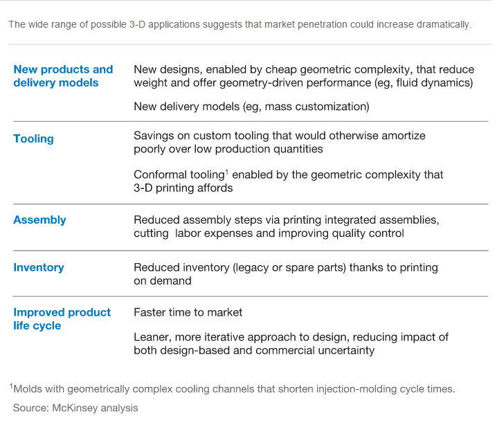 McKinsey_3DPrintingreport_Feb2015_2