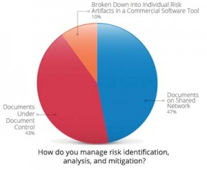 Using document control systems such as QMS or keeping documents on a shared network can still limit visibility into risk. Figure courtesy of Seapine Software