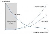 Innovation process, new product development