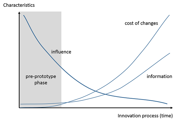 Innovation process, new product development