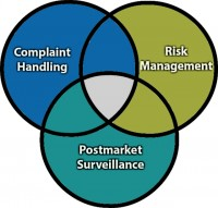 The intersection of complaint handling, risk management and postmarket surveillance in the medical device industry