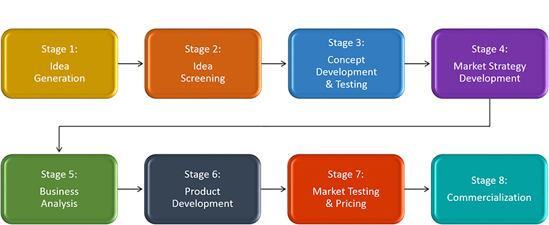 New Product Development Process, preprototpying