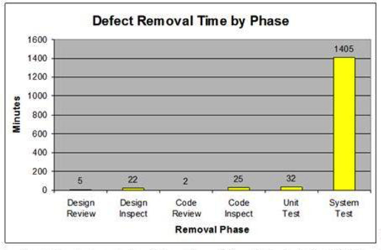 TSP defect removal time, medical devices