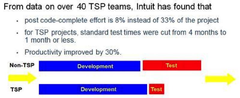 TSP, productivity improvement, medical devices