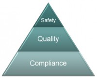 Achieving safety, quality and compliance in medical device software.