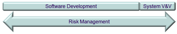 Software development & risk management in medical devices