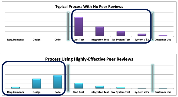 Software peer reviews and medical devices