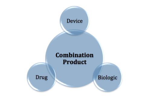 Combination product, drug, device and biologic