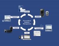 Personal Diabetes Management