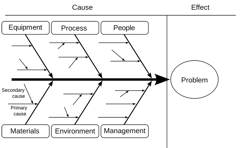 A fishbone diagram is one tool to identify a root cause. Source: Wikipedia Creative Commons