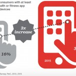 Mobile Health adoption and connect medical devices, PricewaterhouseCoopers