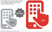 Mobile health adoption and connected medical devices, PricewaterhouseCoopers