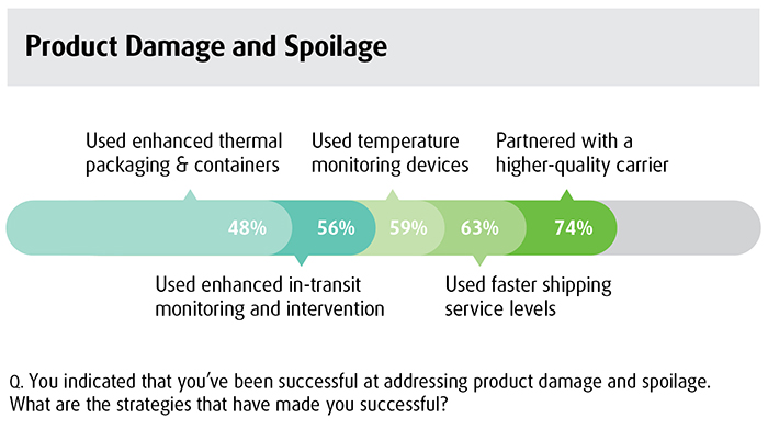 Product Damage and Spoilage