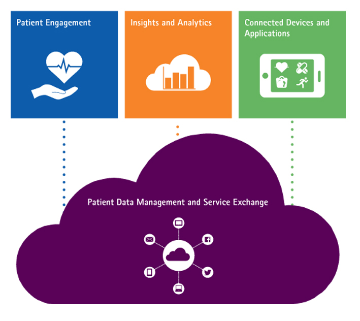 Accenture, patient analytics