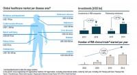 International market, regenerative medicine