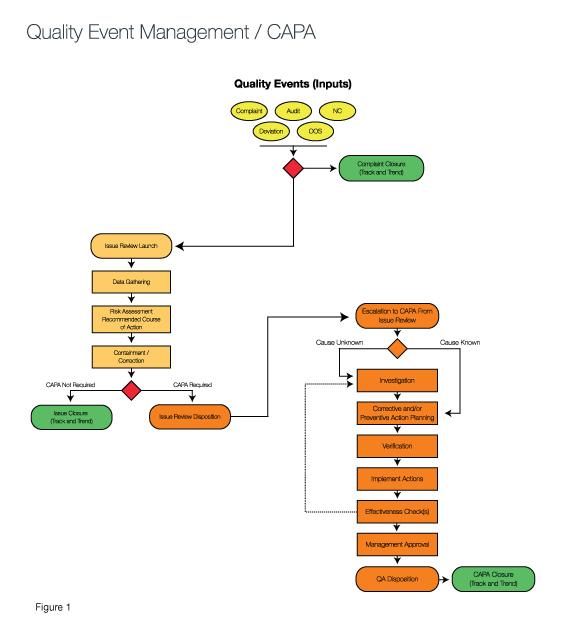 Figure 1. Quality Event Management/CAPA