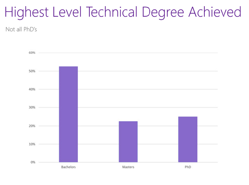 Highest Level Tech Degree. Source Starfish Medical