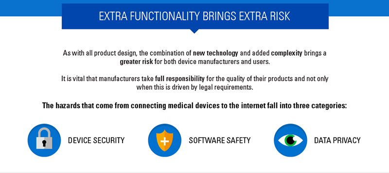 mHealthdatafunctionality_risk