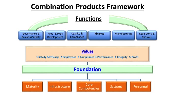 Figure 1. Combination Products Framework