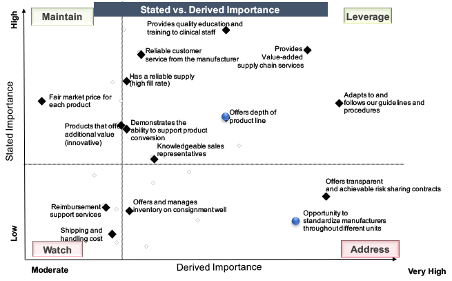 Stated versus Derived Importance