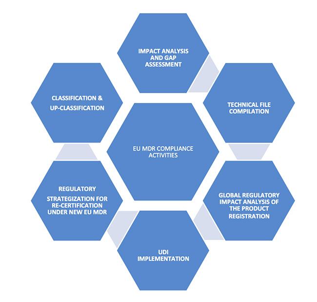 EU MDR Compliance
