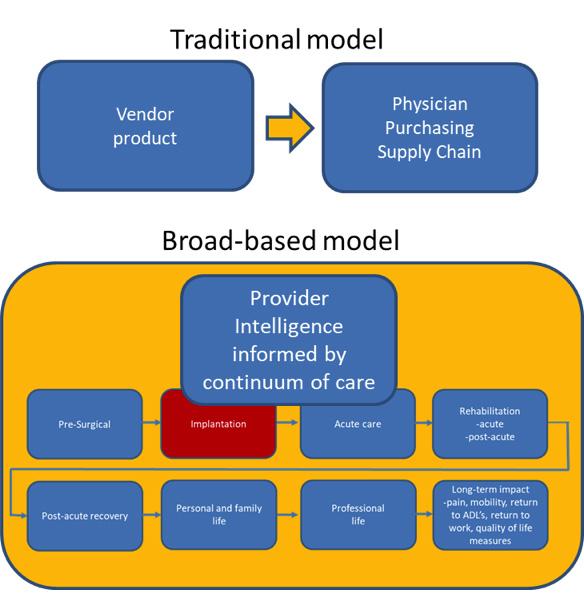 Sales model, hospitals