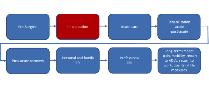 Traditional sales model, hospitals