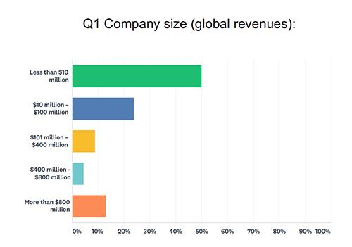 EU MDR, Company Size