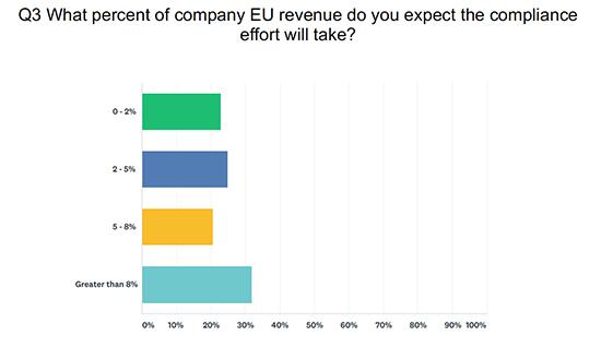 EU MDR, revenue