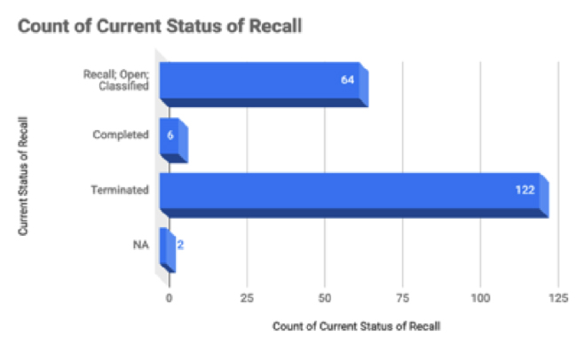 Current medical device recall status