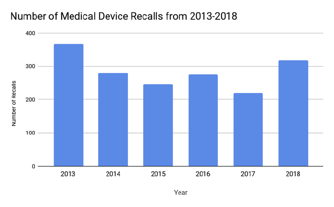 Medical device recalls