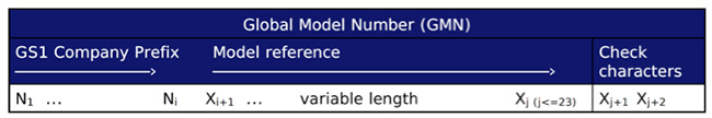 GS1 Global Model Number