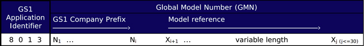 Global Model Number, GS1
