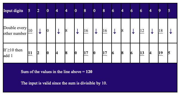 Luhn's original algorithm