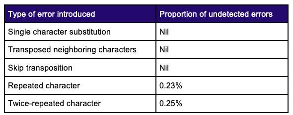 check character pair algorithm
