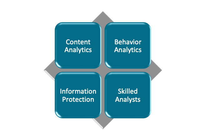 Intellectual Property Protection Model