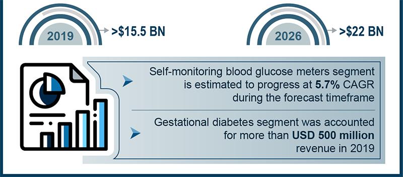 Blood Glucose Market