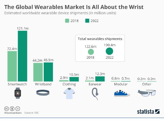 Global Wearables Market