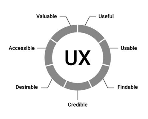 Peter Morville, Seven Factors of UX Influence