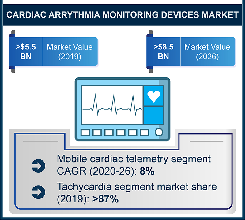 cardiac arrhythmia monitoring device market