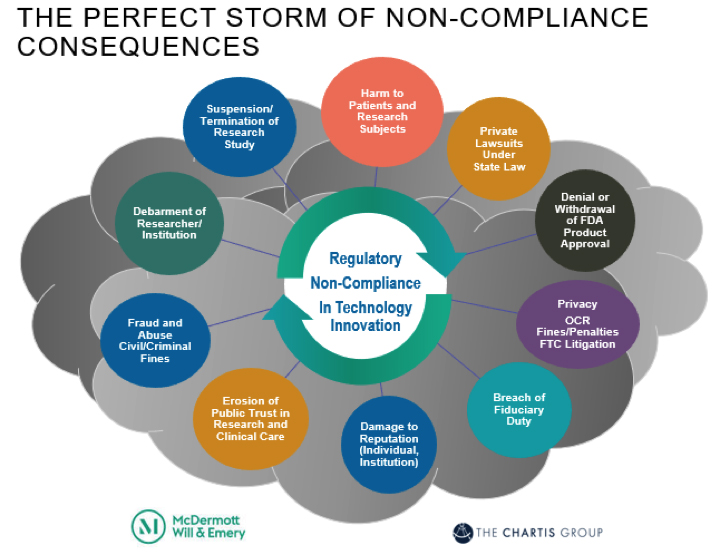 Perfect Storm, Non-Compliance Consequences