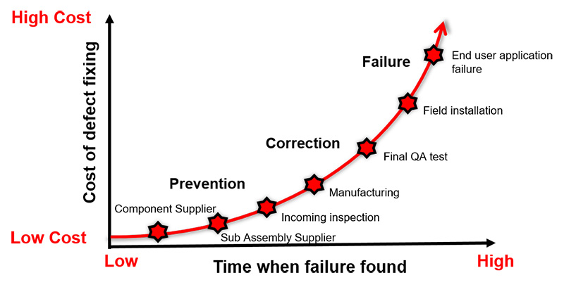 Cost of defect fixing increases over time.